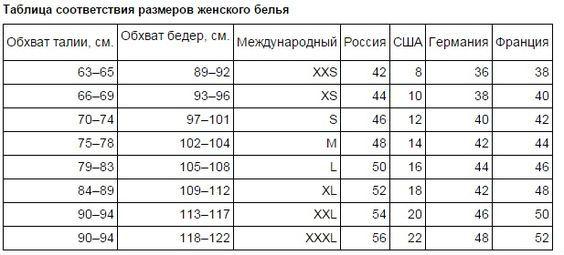 таблица соответствия размеров женского белья